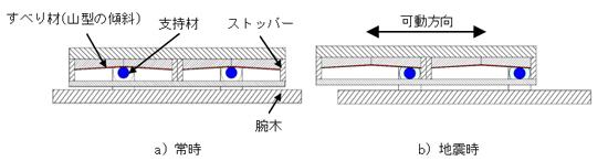 図ー2 免震装置の機構
